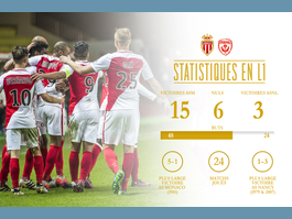 10 choses à savoir sur AS Monaco - AS Nancy
