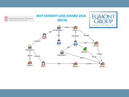 SICCFIN takes part in Egmont Group  BECA competition for first time